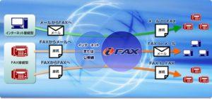 NTTのiFax