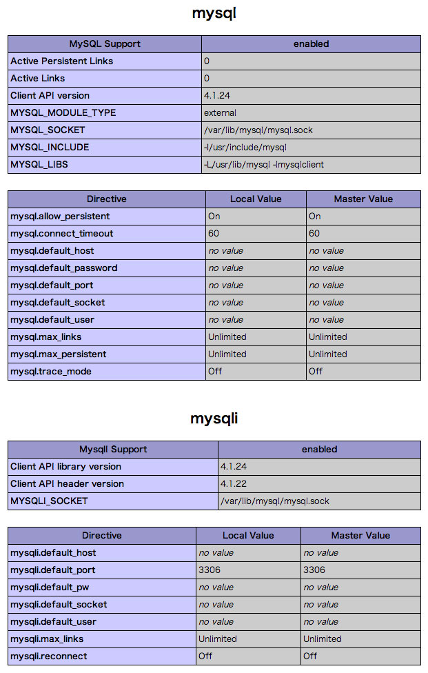 PHP Version 5.2.17設定一覧 MySQLi