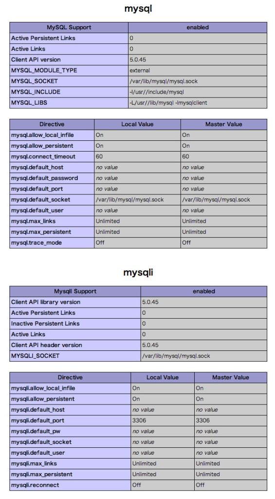 PHP Version 5.4.12設定一覧 MySQLi